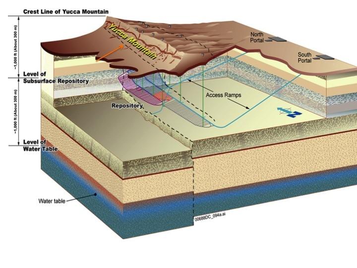 Figur 4: Lagerkonzept des inzwischen aufgegebenen US-amerikanischen Projektes Yucca-Mountain für hochradioaktive Abfälle im Tuffgestein aus der zivilen Kernenergie-Nutzung; Transport-Rampen zum Endlager mit den parallel angelegten Lagerstollen, nach http://www.tunneltalk.com/Yucca-Mountain-May02-Waste-management-at-Yucca-Mountain.php