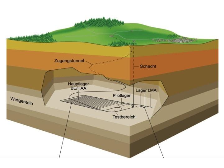 Figur 5: Lagerkonzept für hochaktive Abfälle der Nagra gemäss Technischem Bericht NTB 08-04, Vorschlag geologischer Standortgebiete für das SMA- und das HAA-Lager, geologische Grundlagen (http://www.nagra.ch/data/documents/database/dokumente/$default/Default%20Folder/Publikationen/NTBs%202001-2010/NTB%2008-04%20Textband%20Internet.pdf)