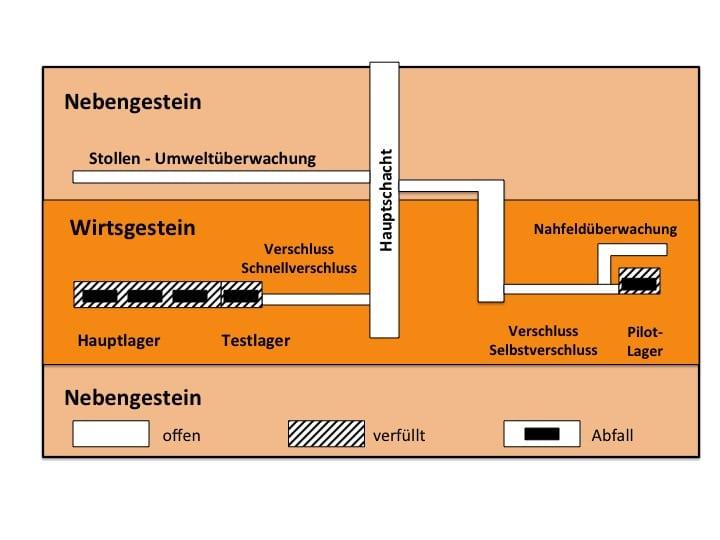 Figur 1: Schematischer Schnitt durch das Geologische Tiefenlager nach dem Vorschlag der EKRA (2000). Hauptlager und Pilotlager sind räumlich und hydraulisch getrennt.