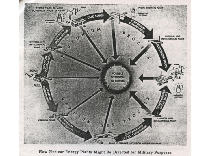 Figur 1: Die Nähe der militärischen und der zivilen Nutzung der Atomenergie, Clark Goodman, Nucleonics, February 1949, S. 2.