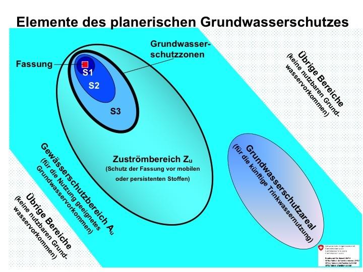Figur 1: Planerische Elemente des Grundwasserschutzes in der Schweiz. Von zwanzig vorgeschlagenen Standorten für die Oberflächenanlagen für geologische Tiefenlager der Nagra (2011) lagen alle im Gewässerschutzbereich Au, der strategischen Reserve der Schweiz für Grund- und Trinkwasser.