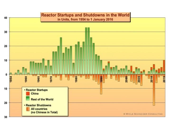 Figur 2: Die Entwicklung der Atomenergie, zu- und abgeschaltete Reaktoren von 1954 bis zum 1. Januar 2016. Quelle: World Nuclear Industry Status Report.