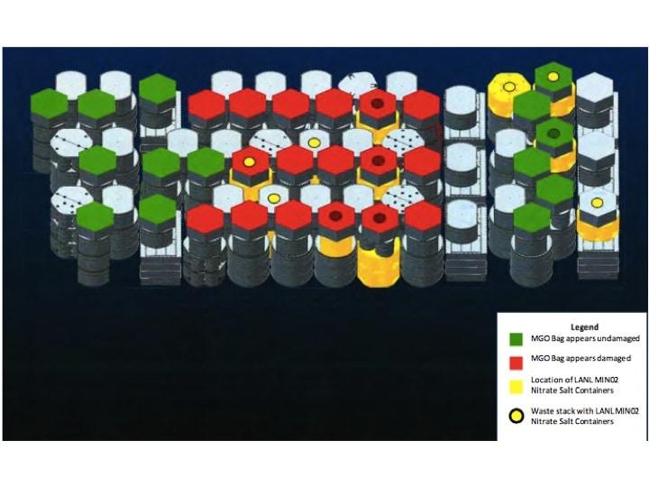 Figur 8: Position der Gebinde aus der Produktionslinie LA-MIN02-V.001 mit TRU haltigen Nitratsalzen (gelbe Kreise) und versteiften Pappkartonsäcken mit Magnesiumoxid (in rot in Mitleidenschaft gezogene Säcke, in grün nicht in Mitleidenschaft gezogene Säcke), nach Figur 2-4 des Berichtes des Department of Energy (DOE), Untersuchungsphase 2, vom April 2015 (http://energy.gov/sites/prod/files/2015/10/f27/AIB_WIPP_Rad_Event_Report_Phase_2_04.16.2015.pdf)
