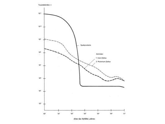 Figur 3: Entwicklung des Toxizitätsindexes von Spaltprodukten und Transuranen im Verlauf der Zeit nach VSE et al. 1978, Anhang 6, Seite A6-8. Zeitmasstab und Toxizitätsindex in doppel-logarithmischer Darstellung.