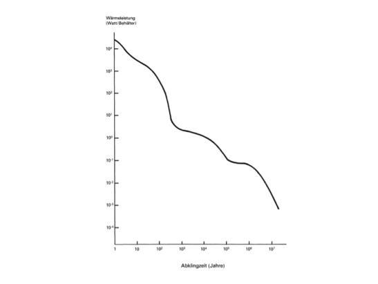 Figur 4: Wärmeentwicklung von Spaltprodukten und Transuranen im Verlauf der Zeit nach VSE et al. 1978, Anhang 4, Seite A4-15. Zeitmassstab und Toxizitätsindex in doppel-logarithmischer Darstellung.