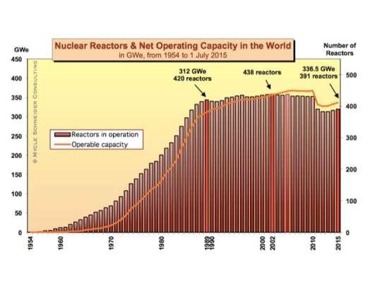 Abbildung 3: Die Entwicklung der nuklearen Reaktoren gemäss World Nuclear Industry Status Report 2015, siehe Schneider, Frogatt et al. 2015