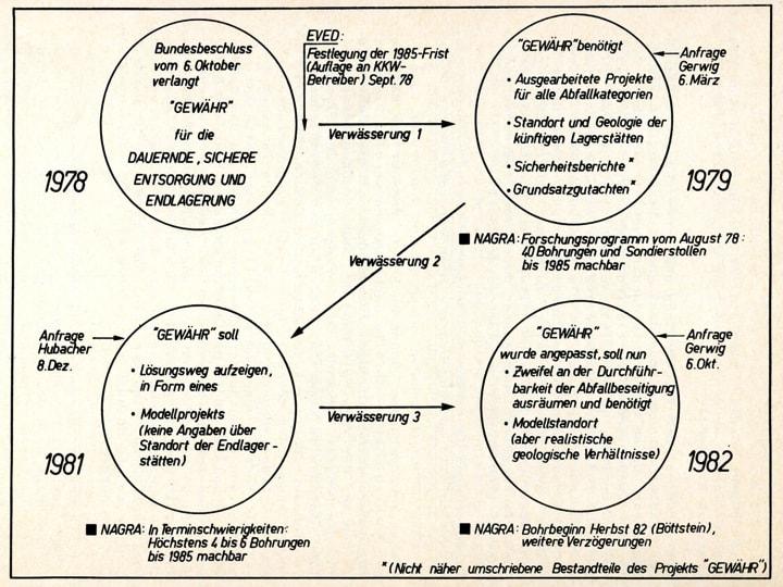 """Figur 2: Die Verwässerung der Anforderungen an das Projekt """"Gewähr"""" zwischen 1979 und 1982. Aus Buser, M. & Wildi, W. (1984), Das """"Gewähr""""-Fiasko, Schweizerische Energie-Stiftung, S. 22"""