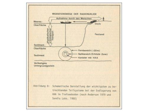 Figur 5: Grundkonzept der Endlagerung radioaktiver Abfälle im Meeresboden im Rahmen des Subseabed-Disposal Projects, aus Buser, M., Wildi, W. (1981): Wege aus der Entsorgungsfalle, Schweizerische Energie-Stiftung