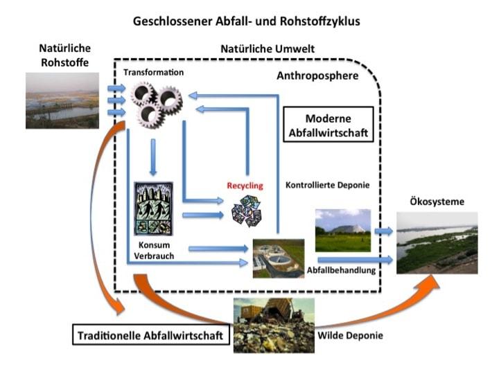 Figur 1: Geschlossener Rohstoff- und Abfallzyklus