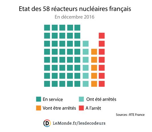 Figur : Abstellschema der 58 französischen Reaktoren zur Überprüfung der Stahlqualität der Dampferzeuger (Quelle : Le Monde).