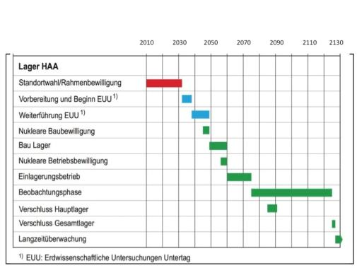 Figur 1: Realisierungplan für das Endlager für hochradioaktive Abfälle gemäss Entsorgungsprogramm 2016, S. 79