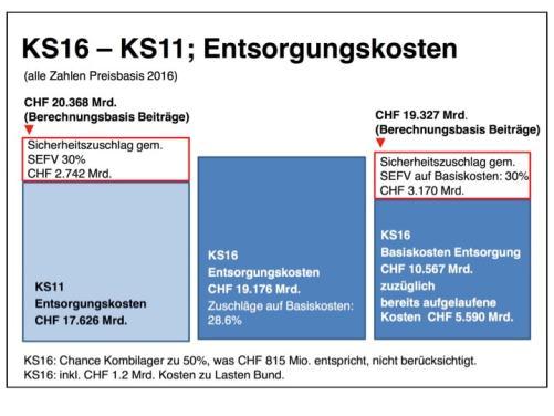 Figur 3 : Vergleich der kostenstudien 2011 und 2016 der swissnuclear (2016)