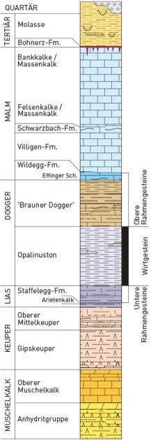 Figur 3: Schichtabfolge im Zürcher Weinland (http://www.nagra.ch/de/zuerichnordosthaa.html)