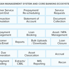 Er Diagram For Banking System Tankless Water Heater Piping Loan Management Software Solution By Nucleus