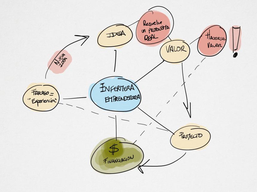 Mapa mental creado durante una de las clases de innovación y Creatividad del Máster de investigación e Innovación en cuidados de enfermería UAB