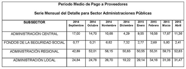 periodo_medio_de_pago_a_proveedores.jpg