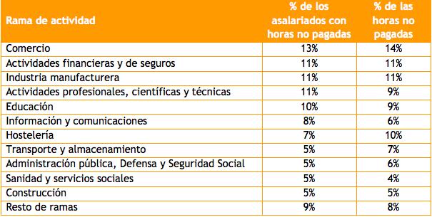 Distribución de horas extras no pagadas y de asalariados que las realizan   Gabinete Económico CCOO