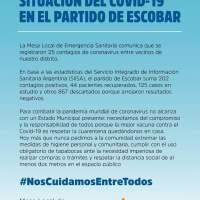 COVID-19 en Escobar: el distrito ya supero los 200 contagios