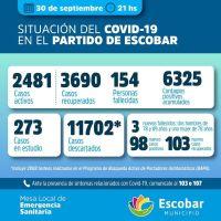 Covid-19 en Escobar: tres fallecidos más