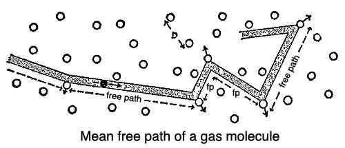 Mean free path of a gas