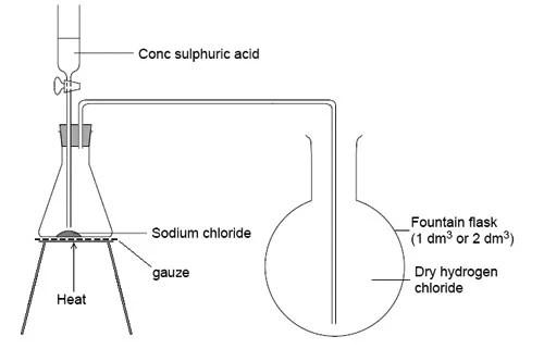 Hydrogen Chloride: May 2017