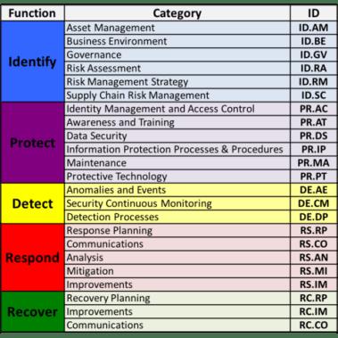 NIST Cybersecurity Framework | NuHarbor Security