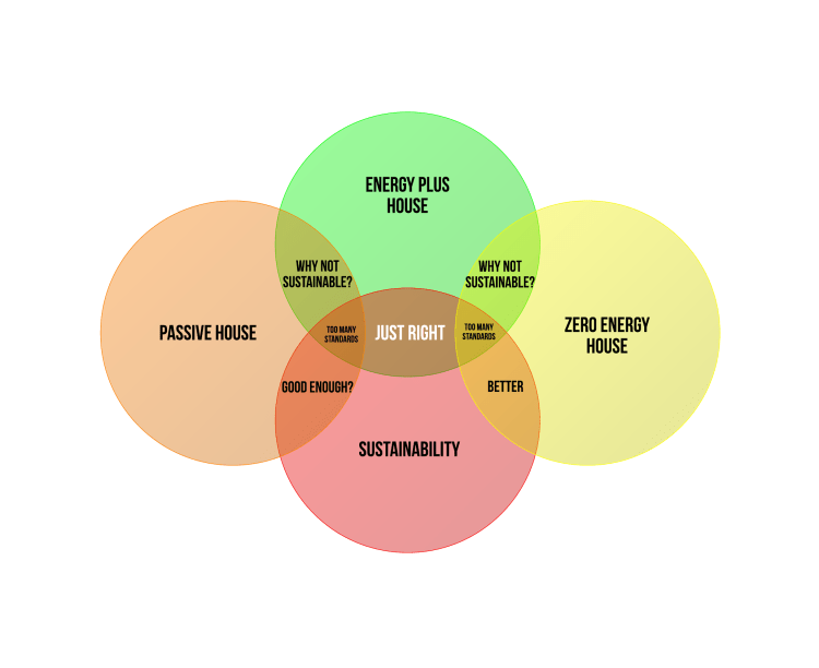 House Energy consumption Venn Diagram - Plain