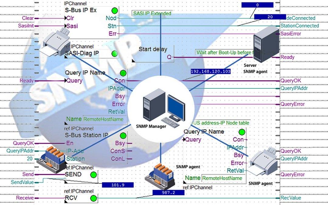 Диспетчеризация по протоколу SNMP