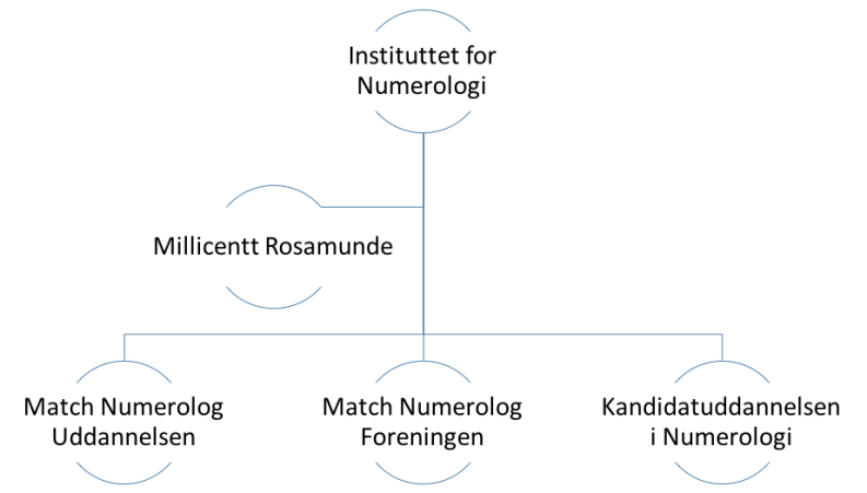 Instituttet for Numerologi