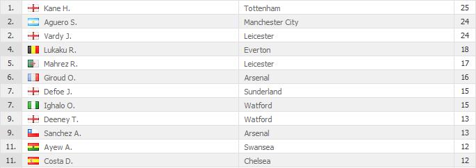 Le prime posizioni della classifica marcatori: Martial, il migliore del Man United, è soltanto 13°. Rooney, il secondo, figura al 27° posto. Sono presenti solo loro nella top 40. Ben tre in meno rispetto ai cugini Sky Blues. Immagine tratta da Diretta.it.