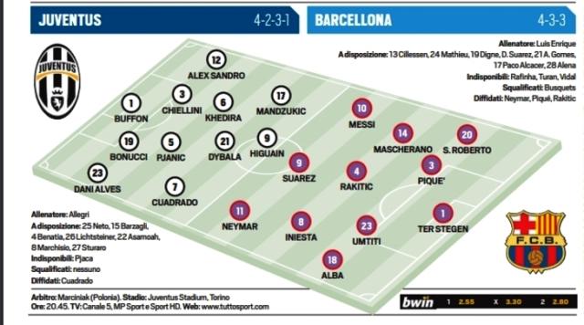 La formazione della Juventus scelta da Allegri per battere il Barcellona   numerosette.eu