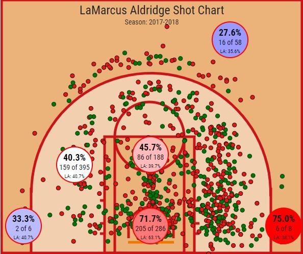 I tiri di Aldridge | numerosette.eu
