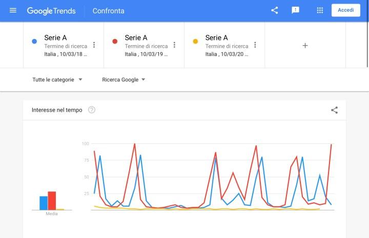 Il trend delle ricerche sulla Serie A in quarantena