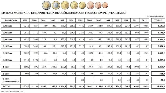 volumen de emision monedas euro España circulantes
