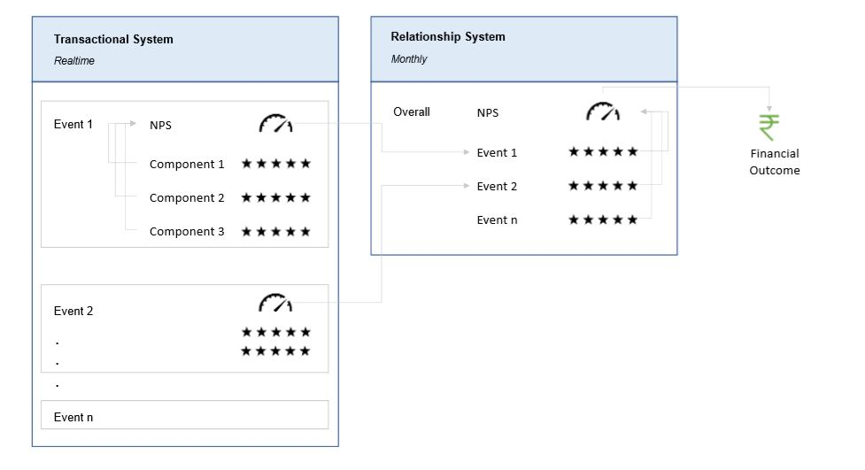 Difference between Transactional and Relational Net Promoter Score®