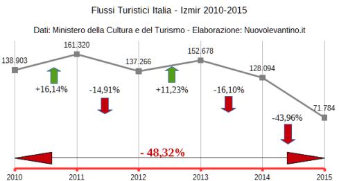 Turismo Italiano a Izmir (2010 - 2015)