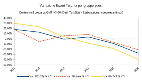 export-turchia-gruppo-paesi