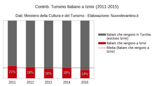 Turismo Italiano Contrib. Izmir 2010-2014 Distr. Anno (Dati Reali)