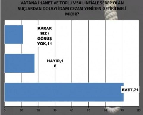 Pena di Morte in Turchia: il 71% è favorevole