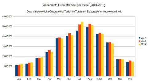 turchia-turismo-2013_2015