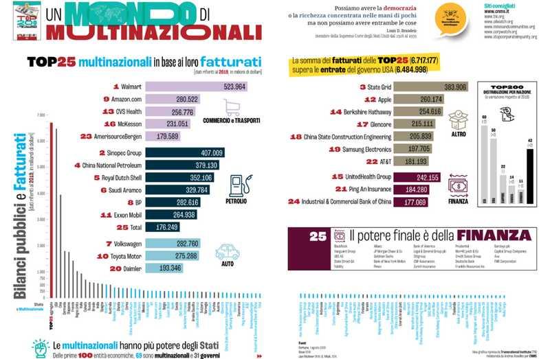 multinazionali, profitto, cns