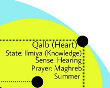 LOH Qalb Heart - Knowledge Ilmiya Hearing Maghreb Maghrib Summer Yellow