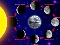 Phases of moon in relation to Sun
