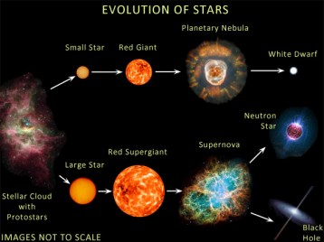 Star formation Cycle -Evolution of Star - good
