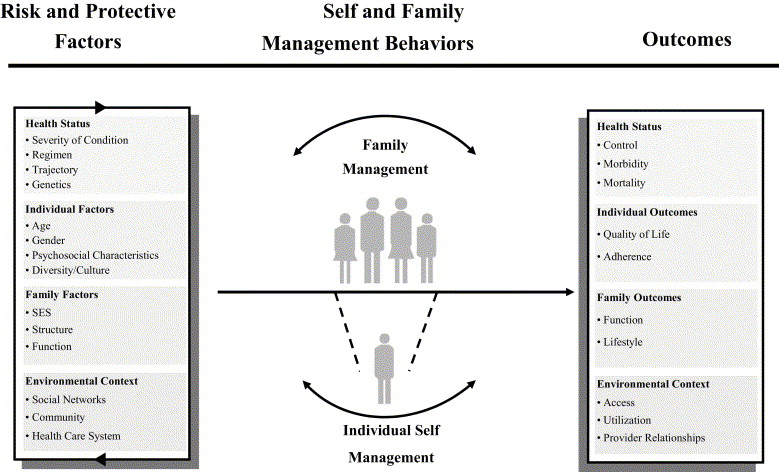 A framework for the study of self- and family management