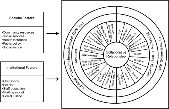 A proposed model of person-, family-, and culture-centered