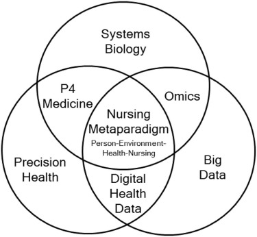 Systems biology for nursing in the era of big data and