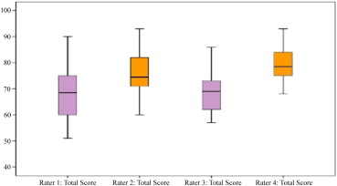 Simulation Performance Evaluation: Inter-rater Reliability