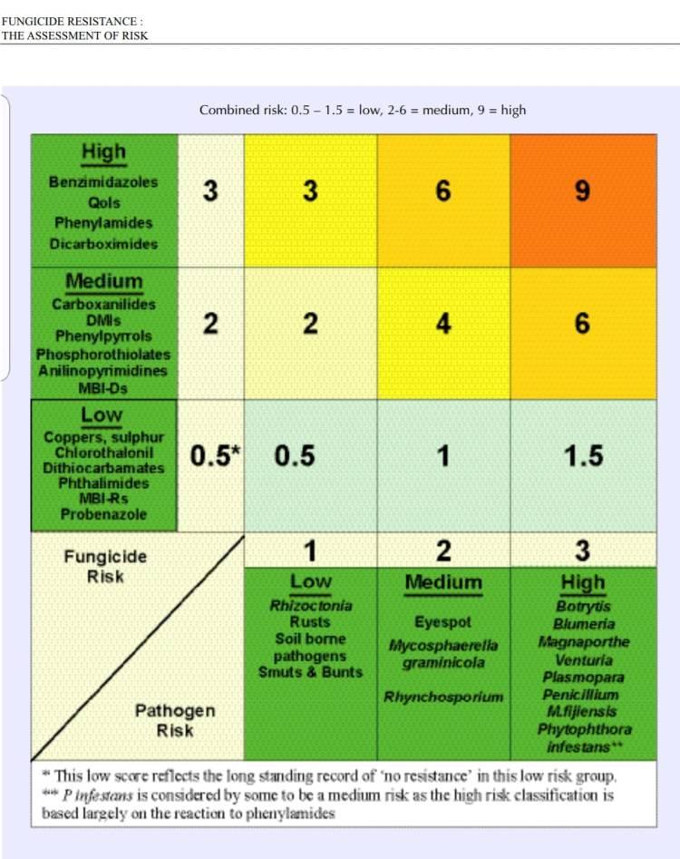 Tingkat Resiko Fungisida dan Jamur Penyakit Tanaman