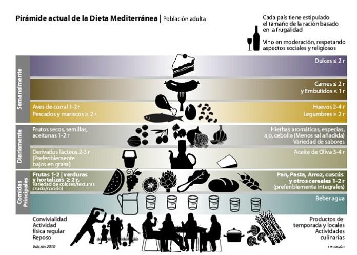 dieta mediterrânea e a memória